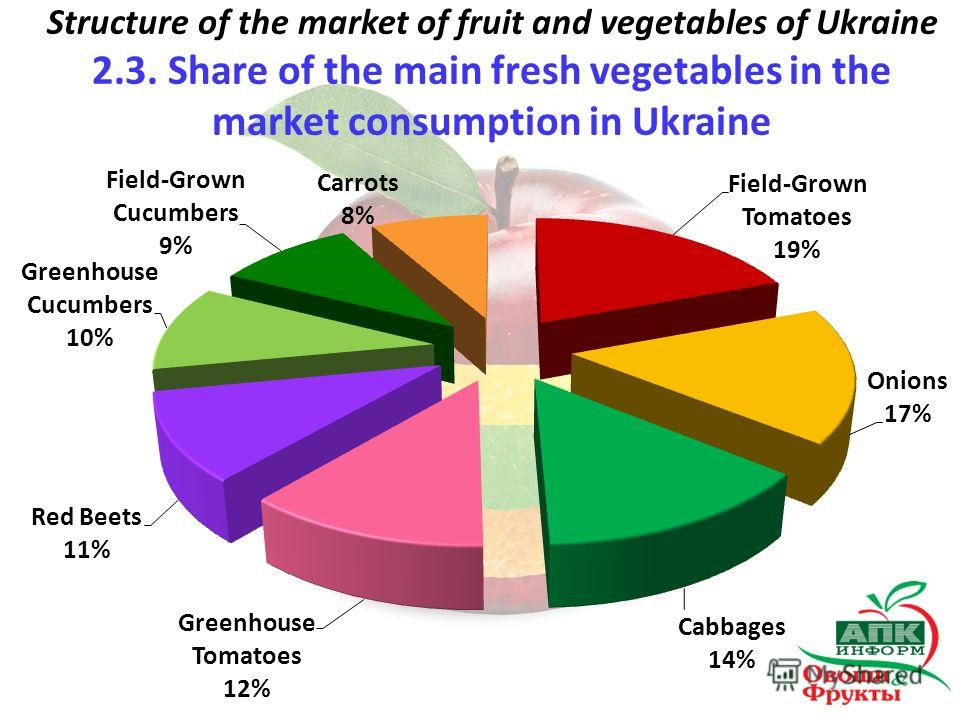 Structure of the market of fruit and vegetables of Ukraine 2.3. Share of the main fresh vegetables in the market consumption in Ukraine