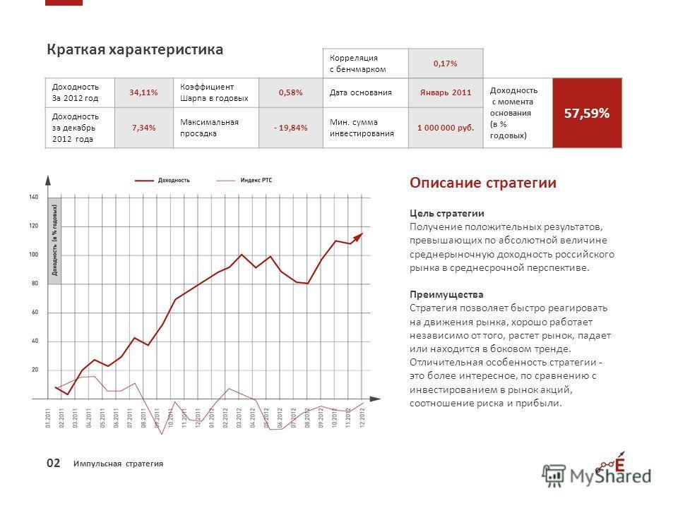Импульсная стратегия Краткая характеристика Доходность За 2012 год 34,11% Коэффициент Шарпа в годовых 0,58%Дата основанияЯнварь 2011 Доходность с момента основания (в % годовых) 57,59% Доходность за декабрь 2012 года 7,34% Максимальная просадка - 19,