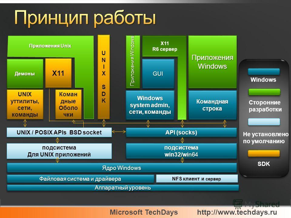 Microsoft TechDayshttp://www.techdays.ru Ядро Windows Аппаратный уровень Файловая система и драйвера подсистема win32/win64 подсистема API (socks) Windows system admin, сети, команды КоманднаястрокаКоманднаястрока GUIGUI Приложения Windows ДемоныДемо