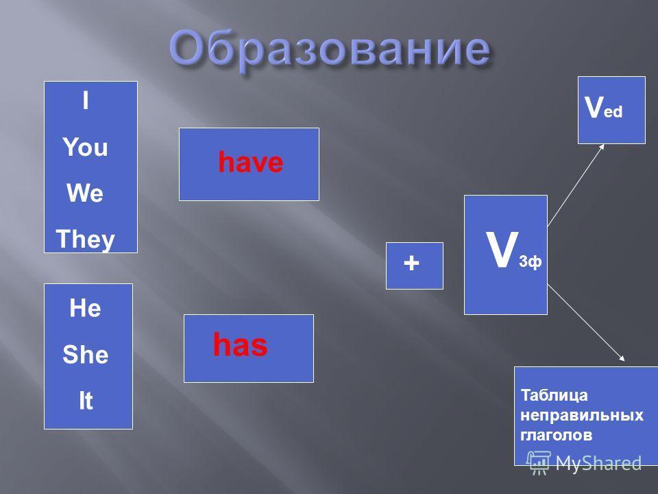 I You We They He She It have has + V3фV3ф V ed Таблица неправильных глаголов