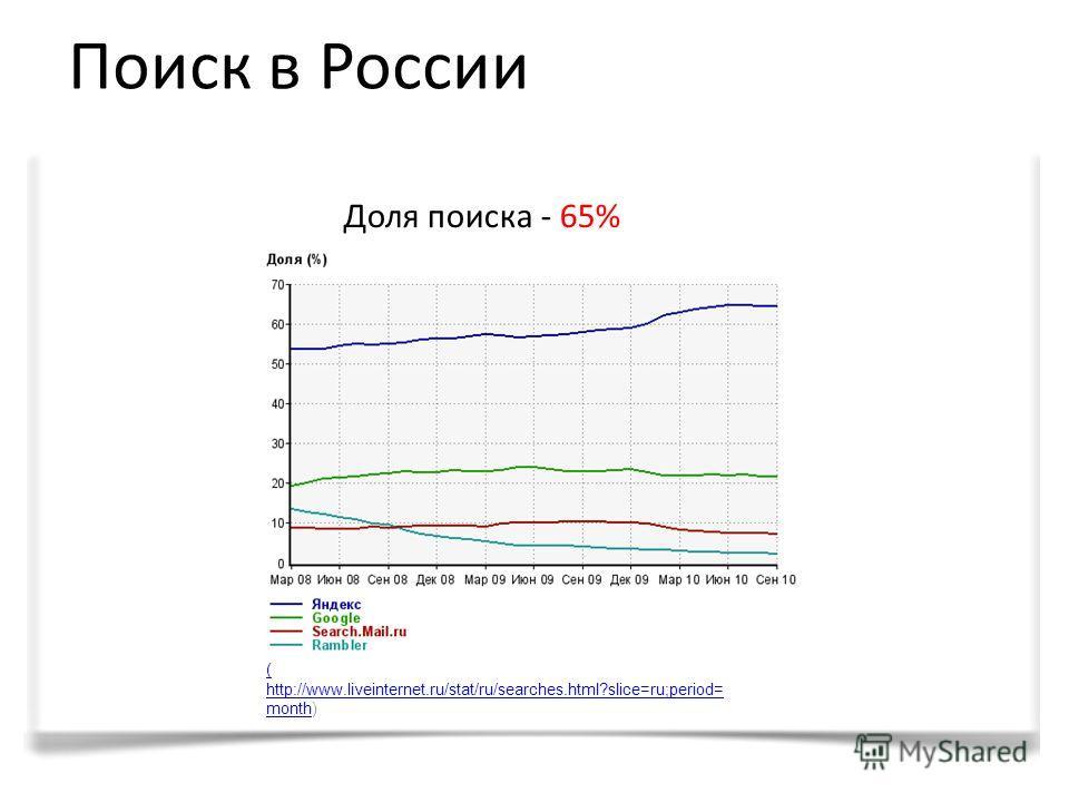 ( http://www.liveinternet.ru/stat/ru/searches.html?slice=ru;period= month( http://www.liveinternet.ru/stat/ru/searches.html?slice=ru;period= month) Доля поиска - 65% Поиск в России