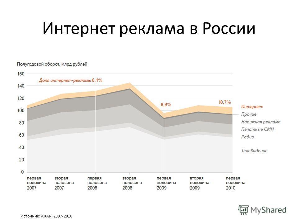 Интернет реклама в России Источник: АКАР, 2007-2010