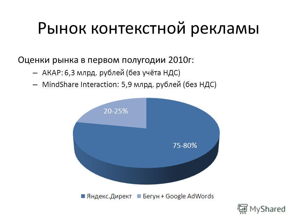 Рынок контекстной рекламы Оценки рынка в первом полугодии 2010г: – АКАР: 6,3 млрд. рублей (без учёта НДС) – MindShare Interaction: 5,9 млрд. рублей (без НДС)