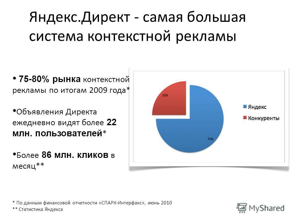 75-80% рынка контекстной рекламы по итогам 2009 года* Объявления Директа ежедневно видят более 22 млн. пользователей * Более 86 млн. кликов в месяц** * По данным финансовой отчетности «СПАРК-Интерфакс», июнь 2010 ** Статистика Яндекса Яндекс.Директ -