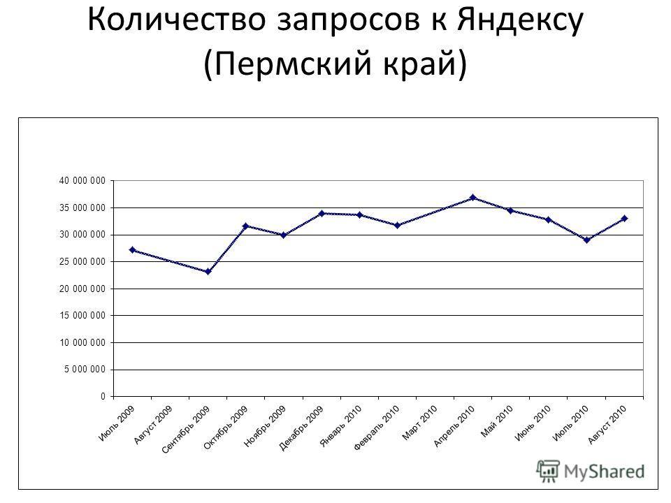 Количество запросов к Яндексу (Пермский край)