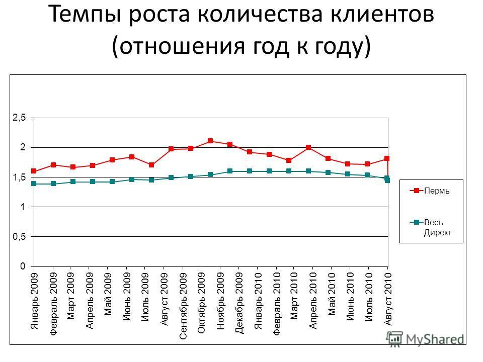 Темпы роста количества клиентов (отношения год к году)