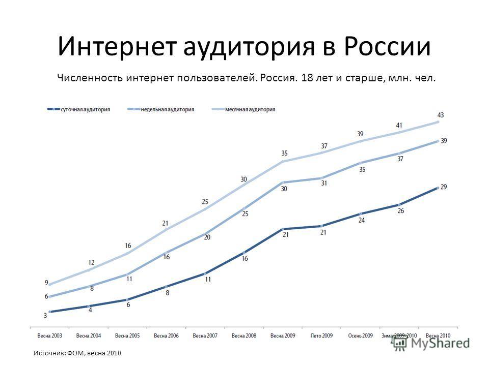 Интернет аудитория в России Источник: ФОМ, весна 2010 Численность интернет пользователей. Россия. 18 лет и старше, млн. чел.