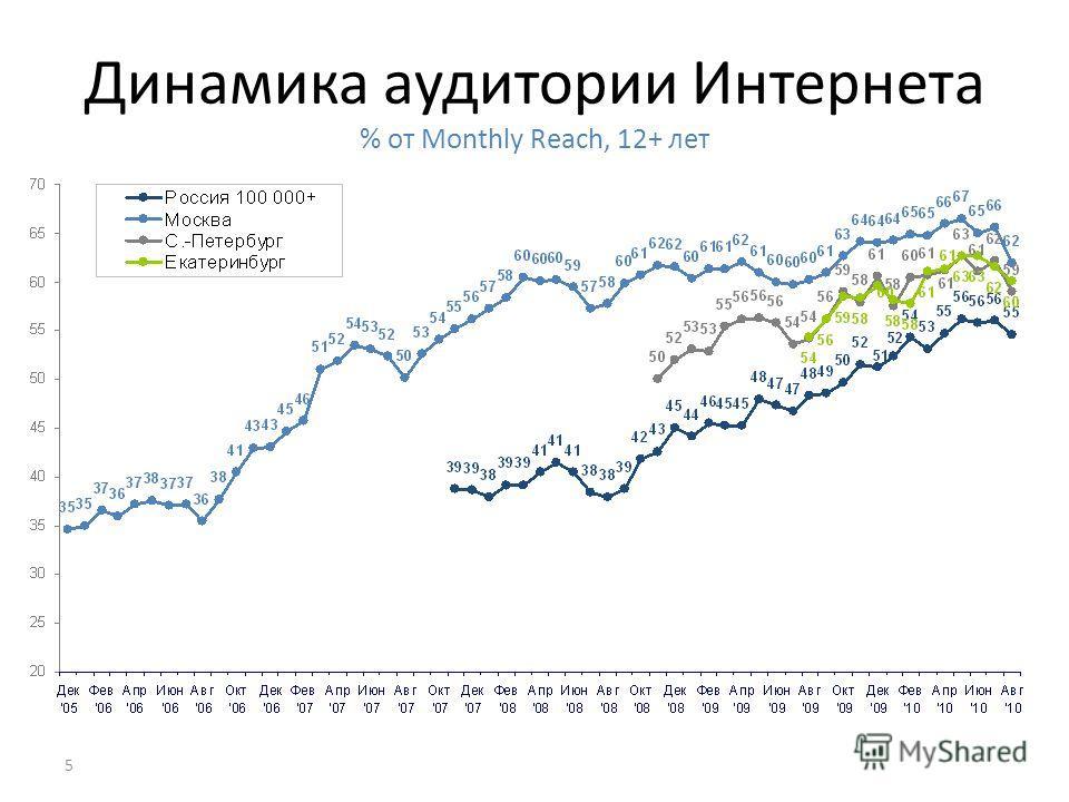 5 Динамика аудитории Интернета % от Monthly Reach, 12+ лет
