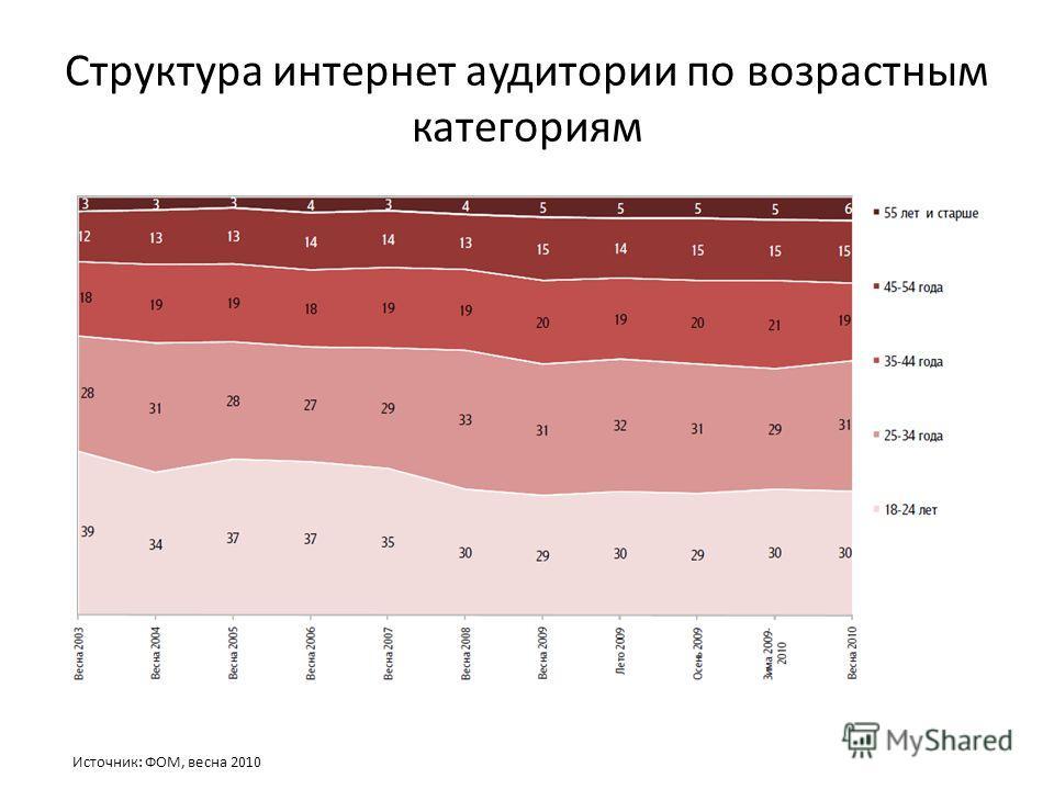 Структура интернет аудитории по возрастным категориям Источник: ФОМ, весна 2010