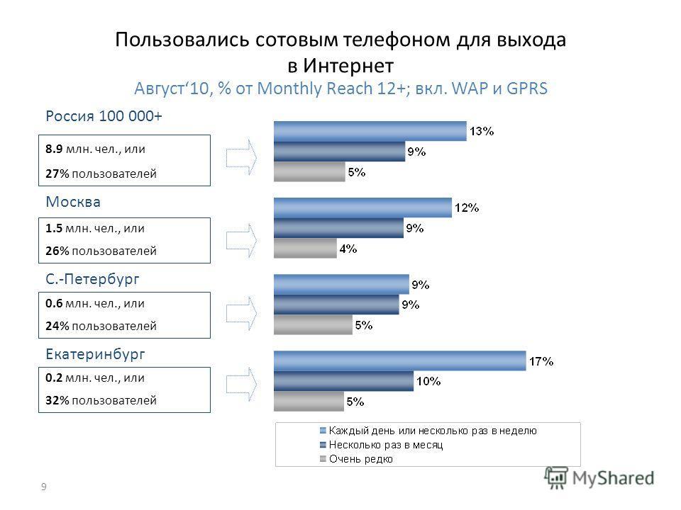 9 Пользовались сотовым телефоном для выхода в Интернет Август10, % от Monthly Reach 12+; вкл. WAP и GPRS 0.6 млн. чел., или 24% пользователей С.-Петербург 1.5 млн. чел., или 26% пользователей Москва 8.9 млн. чел., или 27% пользователей Россия 100 000