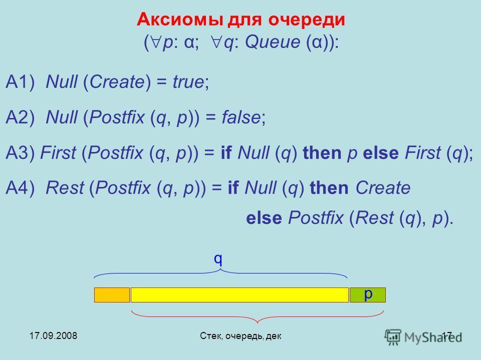 17.09.2008Стек, очередь, дек17 Аксиомы для очереди ( p: α; q: Queue (α)): A1) Null (Create) = true; A2) Null (Postfix (q, p)) = false; A3) First (Postfix (q, p)) = if Null (q) then p else First (q); A4) Rest (Postfix (q, p)) = if Null (q) then Create