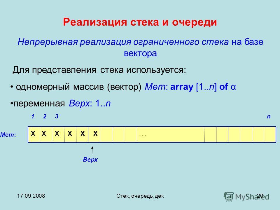 17.09.2008Стек, очередь, дек20 Реализация стека и очереди Mem: n321 Верх x x x x x x... Непрерывная реализация ограниченного стека на базе вектора Для представления стека используется: одномерный массив (вектор) Mem: array [1..n] of α переменная Верх