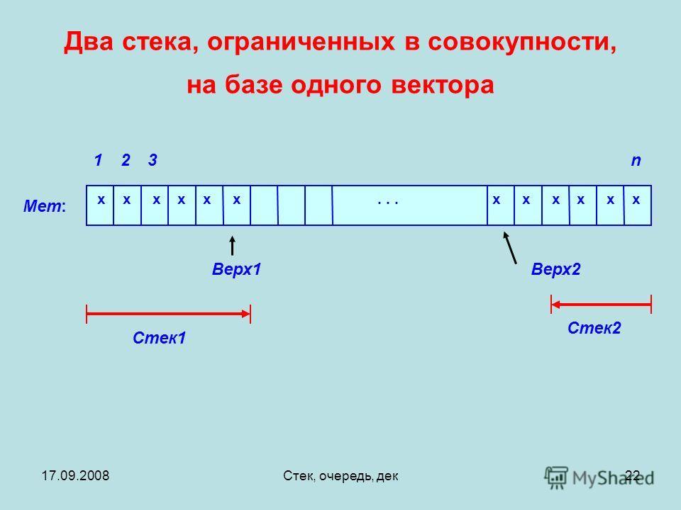 17.09.2008Стек, очередь, дек22 Два стека, ограниченных в совокупности, на базе одного вектора Mem: n321 Верх1 x x x x x x... x x x x x x Стек1 Стек2 Верх2