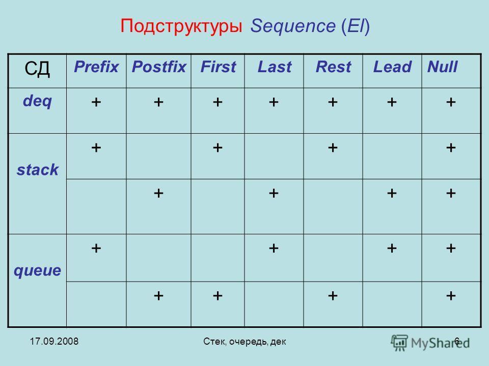 17.09.2008Стек, очередь, дек6 СД PrefixPostfixFirstLastRestLeadNull deq +++++++ stack ++++ ++++ queue ++++ ++++ Подструктуры Sequence (El)