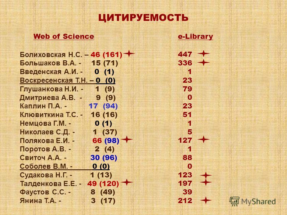 ЦИТИРУЕМОСТЬ Web of Science Болиховская Н.С. – 46 (161) Большаков В.А. - 15 (71) Введенская А.И. - 0 (1) Воскресенская Т.Н. – 0 (0) Глушанкова Н.И. - 1 (9) Дмитриева А.В. - 9 (9) Каплин П.А. - 17 (94) Клювиткина Т.С. - 16 (16) Немцова Г.М. - 0 (1) Ни