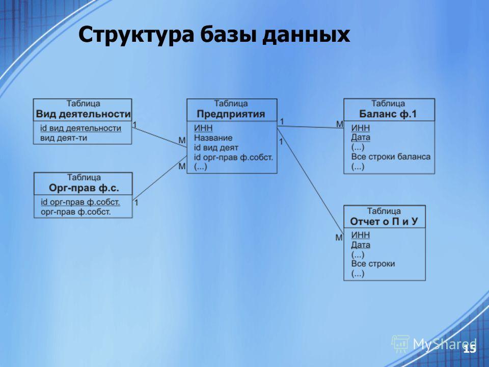 15 Структура базы данных