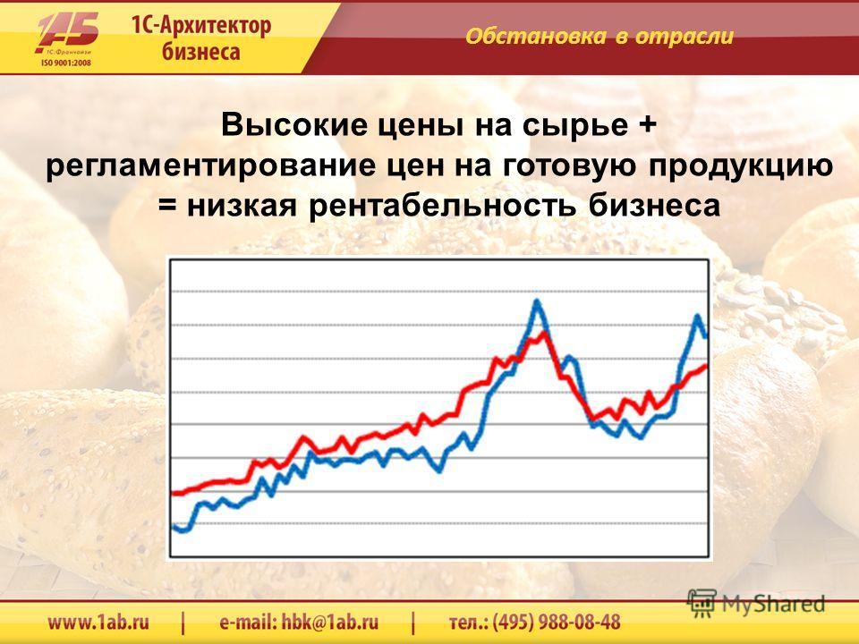 Высокие цены на сырье + регламентирование цен на готовую продукцию = низкая рентабельность бизнеса Обстановка в отрасли