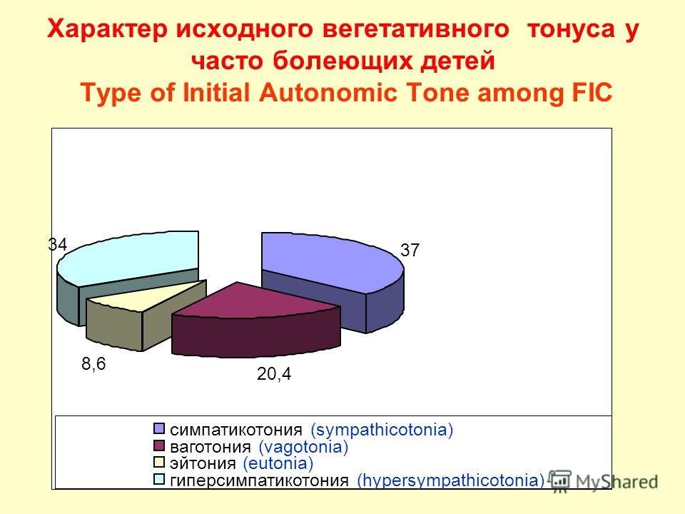 Характер исходного вегетативного тонуса у часто болеющих детей Type of Initial Autonomic Tone among FIC 37 20,4 8,6 34 симпатикотония (sympathicotonia) ваготония (vagotonia) эйтония (eutonia) гиперсимпатикотония (hypersympathicotonia)