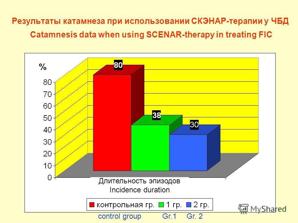 Результаты катамнеза при использовании СКЭНАР-терапии у ЧБД Catamnesis data when using SCENAR-therapy in treating FIC control group Gr.1 Gr. 2 Длительность эпизодов Incidence duration