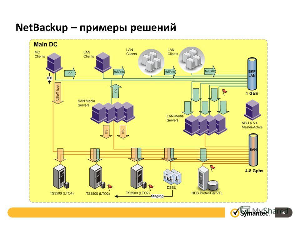 NetBackup – примеры решений 10