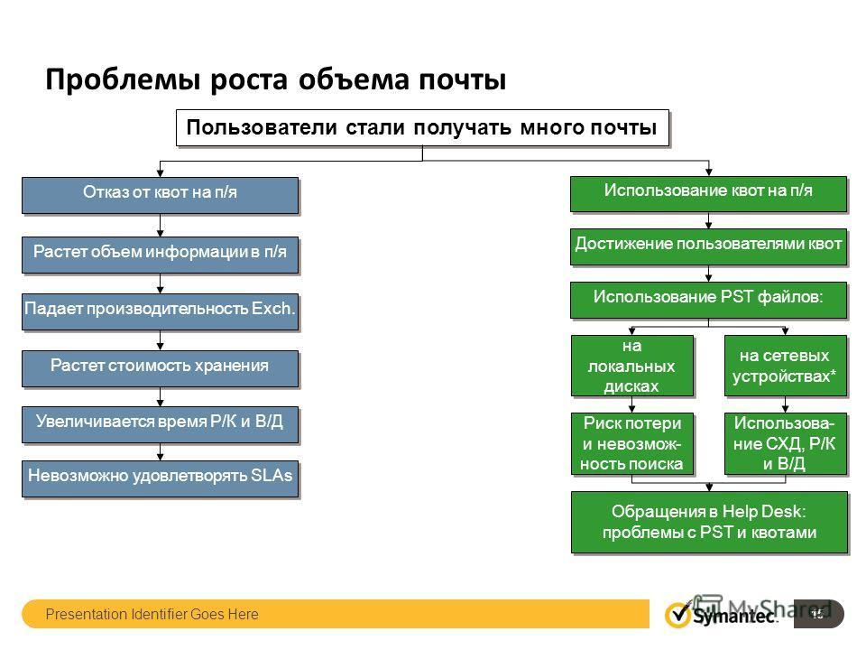 Presentation Identifier Goes Here 15 Пользователи стали получать много почты Использование квот на п/я Достижение пользователями квот Использование PST файлов: на локальных дисках на сетевых устройствах* Использова- ние СХД, Р/К и В/Д Риск потери и н
