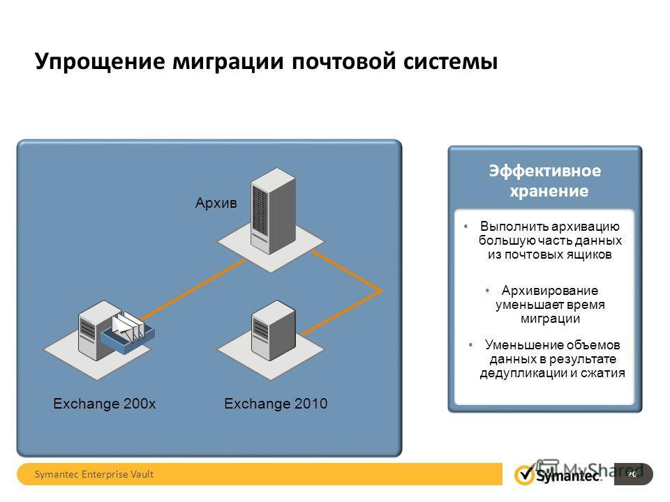 Упрощение миграции почтовой системы 20 Exchange 200xExchange 2010 Архив Symantec Enterprise Vault Эффективное хранение Выполнить архивацию большую часть данных из почтовых ящиков Архивирование уменьшает время миграции Уменьшение объемов данных в резу