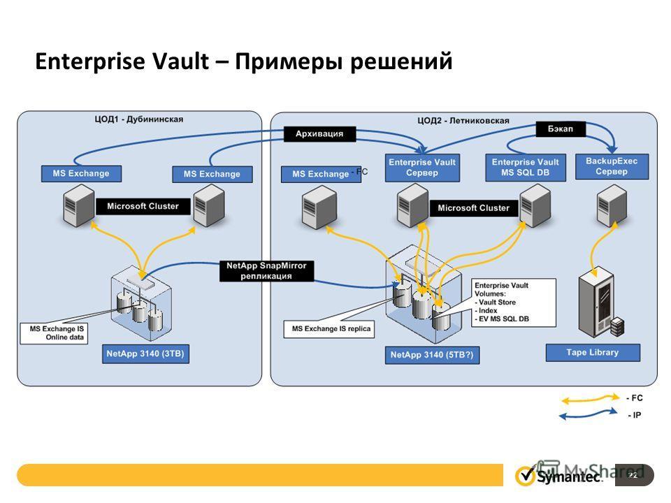 Enterprise Vault – Примеры решений 22