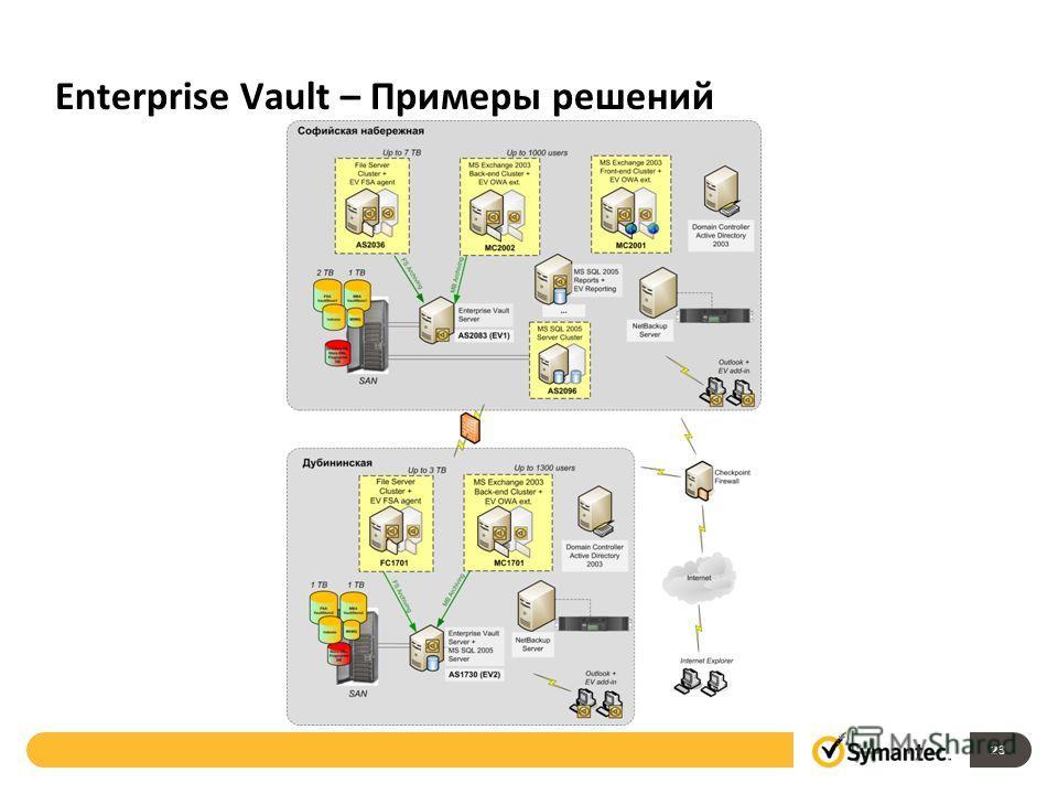 Enterprise Vault – Примеры решений 23