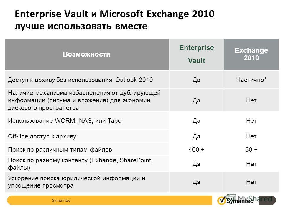 Возможности Enterprise Vault Exchange 2010 Доступ к архиву без использования Outlook 2010ДаЧастично* Наличие механизма избавленения от дублирующей информации (письма и вложения) для экономии дискового пространства ДаНет Использование WORM, NAS, или T