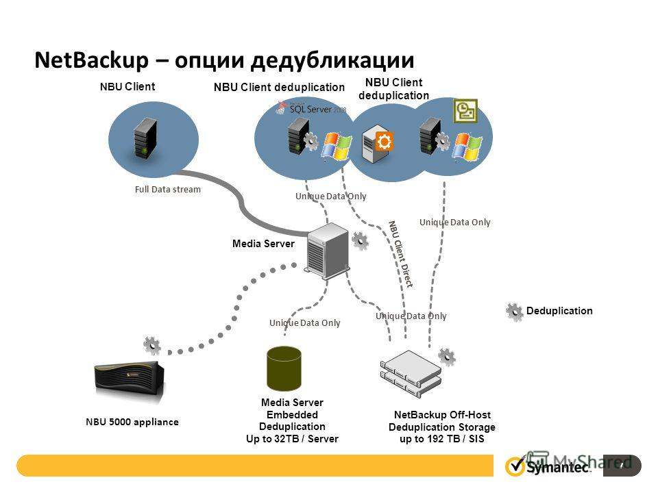 Full Data stream NBU Client NetBackup – опции дедубликации 7 NBU Client deduplication Deduplication NBU 5000 appliance Media Server Embedded Deduplication Up to 32TB / Server Media Server Unique Data Only NBU Client Direct Unique Data Only NetBackup
