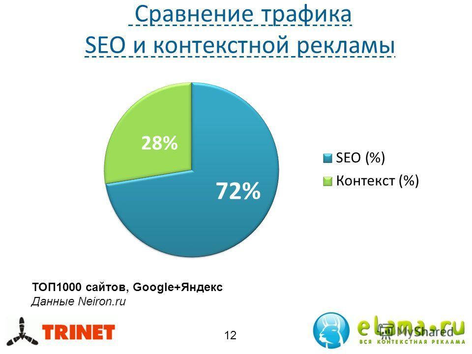 Сравнение трафика SEO и контекстной рекламы 12 ТОП1000 сайтов, Google+Яндекс Данные Neiron.ru