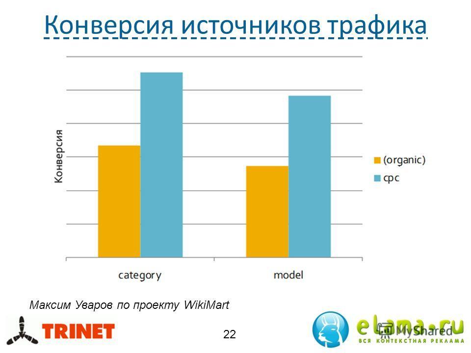 Конверсия источников трафика 22 Максим Уваров по проекту WikiMart