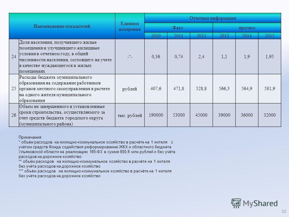 Наименование показателей Единица измерения Отчетная информация Факт. прогноз 201020112012201320142015 24 Доля населения, получившего жилые помещения и улучшившего жилищные условия в отчетном году, в общей численности населения, состоящего на учете в