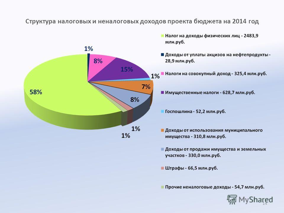 Структура налоговых и неналоговых доходов проекта бюджета на 2014 год 14