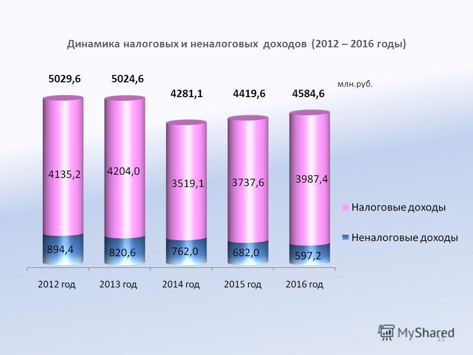 Динамика налоговых и неналоговых доходов (2012 – 2016 годы) 5029,6 млн.руб. 5024,6 4281,14419,6 4584,6 15