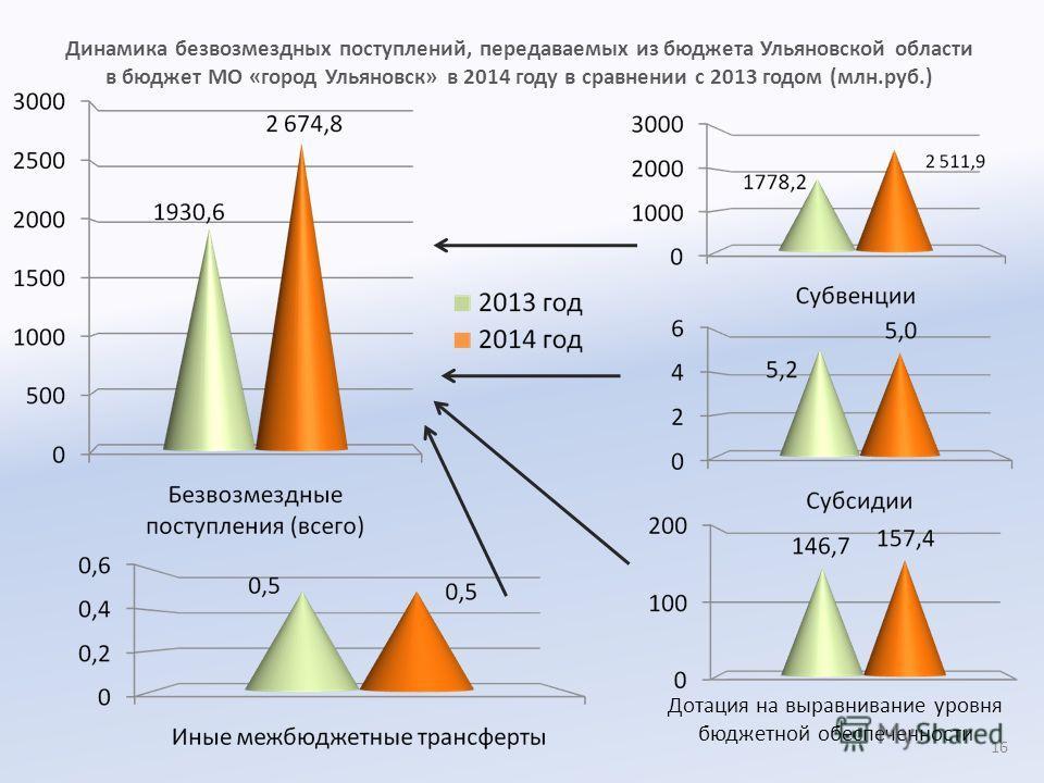Динамика безвозмездных поступлений, передаваемых из бюджета Ульяновской области в бюджет МО «город Ульяновск» в 2014 году в сравнении с 2013 годом (млн.руб.) Дотация на выравнивание уровня бюджетной обеспеченности 16