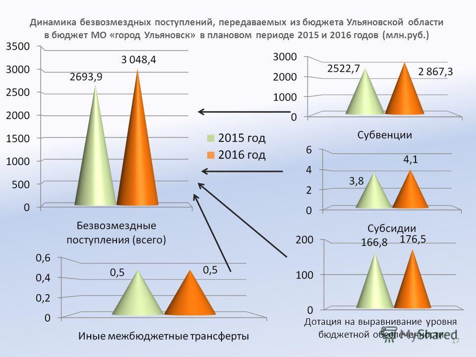 Динамика безвозмездных поступлений, передаваемых из бюджета Ульяновской области в бюджет МО «город Ульяновск» в плановом периоде 2015 и 2016 годов (млн.руб.) Дотация на выравнивание уровня бюджетной обеспеченности 17