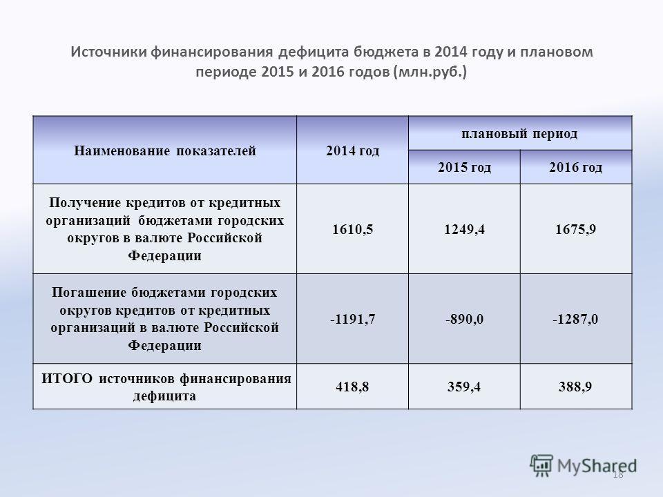 Источники финансирования дефицита бюджета в 2014 году и плановом периоде 2015 и 2016 годов (млн.руб.) Наименование показателей2014 год плановый период 2015 год2016 год Получение кредитов от кредитных организаций бюджетами городских округов в валюте Р