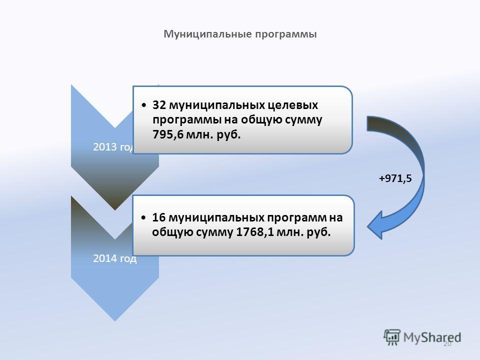 Муниципальные программы 2013 год 32 муниципальных целевых программы на общую сумму 795,6 млн. руб. 2014 год 16 муниципальных программ на общую сумму 1768,1 млн. руб. +971,5 20