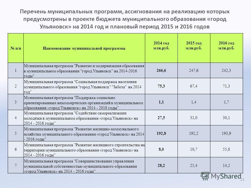 Перечень муниципальных программ, ассигнования на реализацию которых предусмотрены в проекте бюджета муниципального образования «город Ульяновск» на 2014 год и плановый период 2015 и 2016 годов п/пНаименование муниципальной программы 2014 год млн.руб.