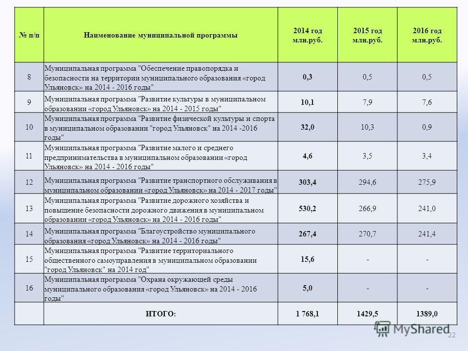 п/пНаименование муниципальной программы 2014 год млн.руб. 2015 год млн.руб. 2016 год млн.руб. 8 Муниципальная программа