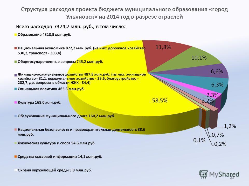 Структура расходов проекта бюджета муниципального образования «город Ульяновск» на 2014 год в разрезе отраслей Всего расходов 7374,7 млн. руб., в том числе: 23