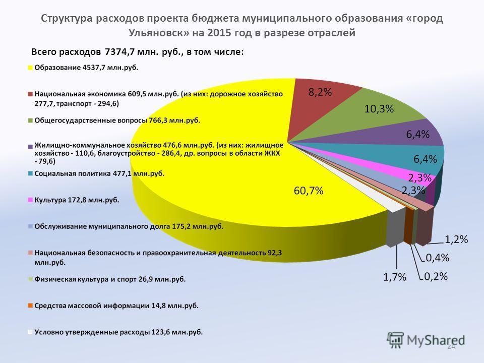 Структура расходов проекта бюджета муниципального образования «город Ульяновск» на 2015 год в разрезе отраслей Всего расходов 7374,7 млн. руб., в том числе: 24