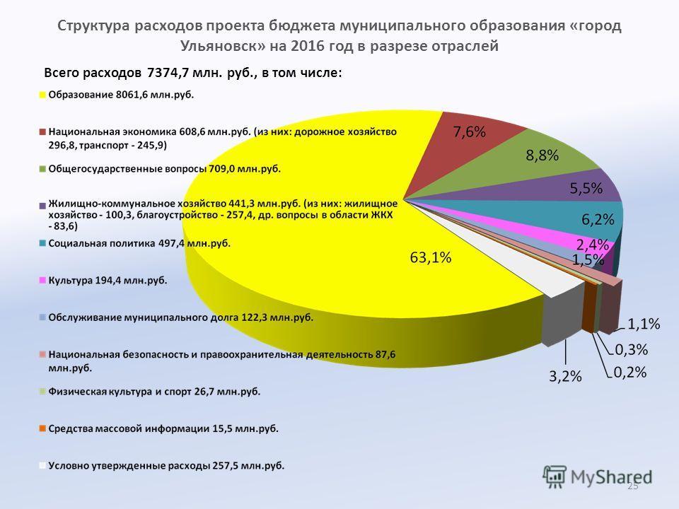 Структура расходов проекта бюджета муниципального образования «город Ульяновск» на 2016 год в разрезе отраслей Всего расходов 7374,7 млн. руб., в том числе: 25
