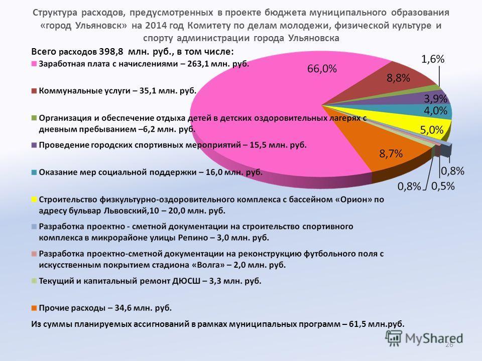 Структура расходов, предусмотренных в проекте бюджета муниципального образования «город Ульяновск» на 2014 год Комитету по делам молодежи, физической культуре и спорту администрации города Ульяновска Всего расходов 398,8 млн. руб., в том числе: 26 Из