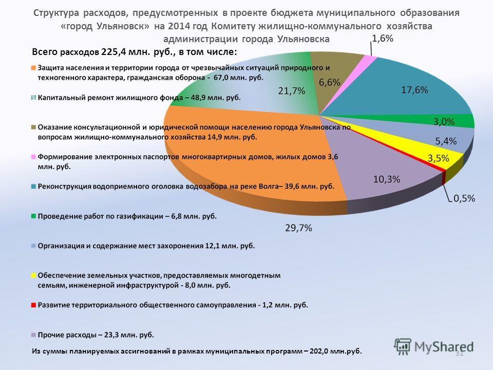 Структура расходов, предусмотренных в проекте бюджета муниципального образования «город Ульяновск» на 2014 год Комитету жилищно-коммунального хозяйства администрации города Ульяновска Всего расходов 225,4 млн. руб., в том числе: 31 Из суммы планируем