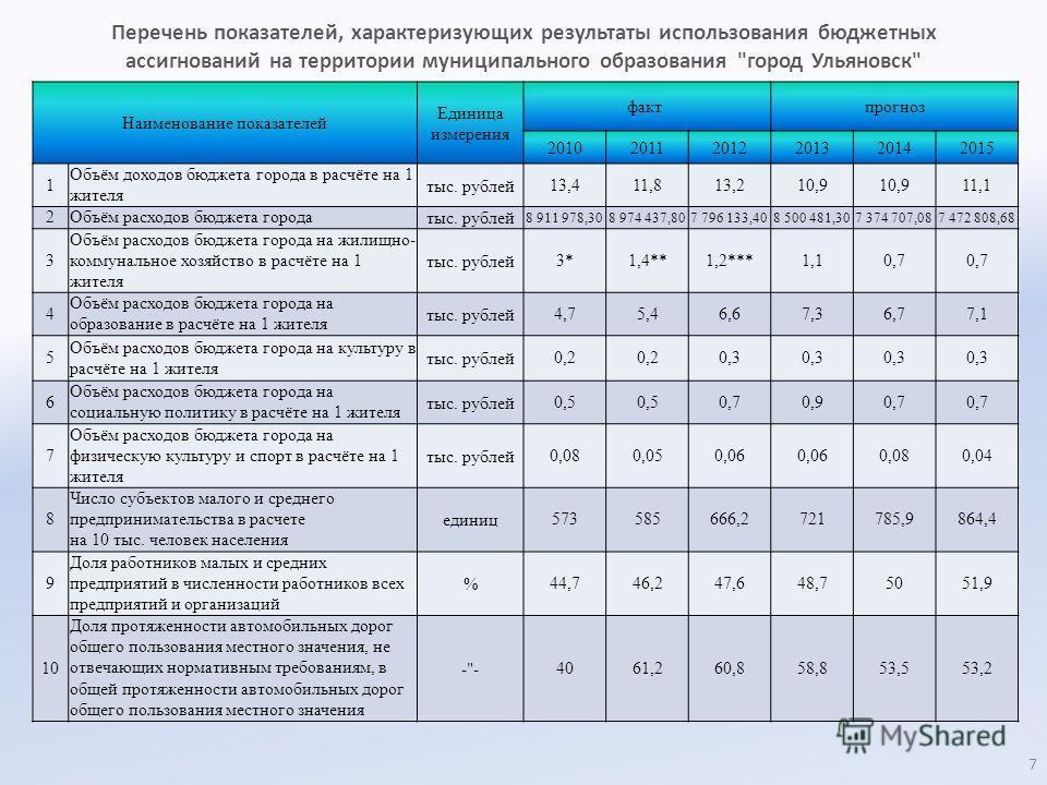 Перечень показателей, характеризующих результаты использования бюджетных ассигнований на территории муниципального образования