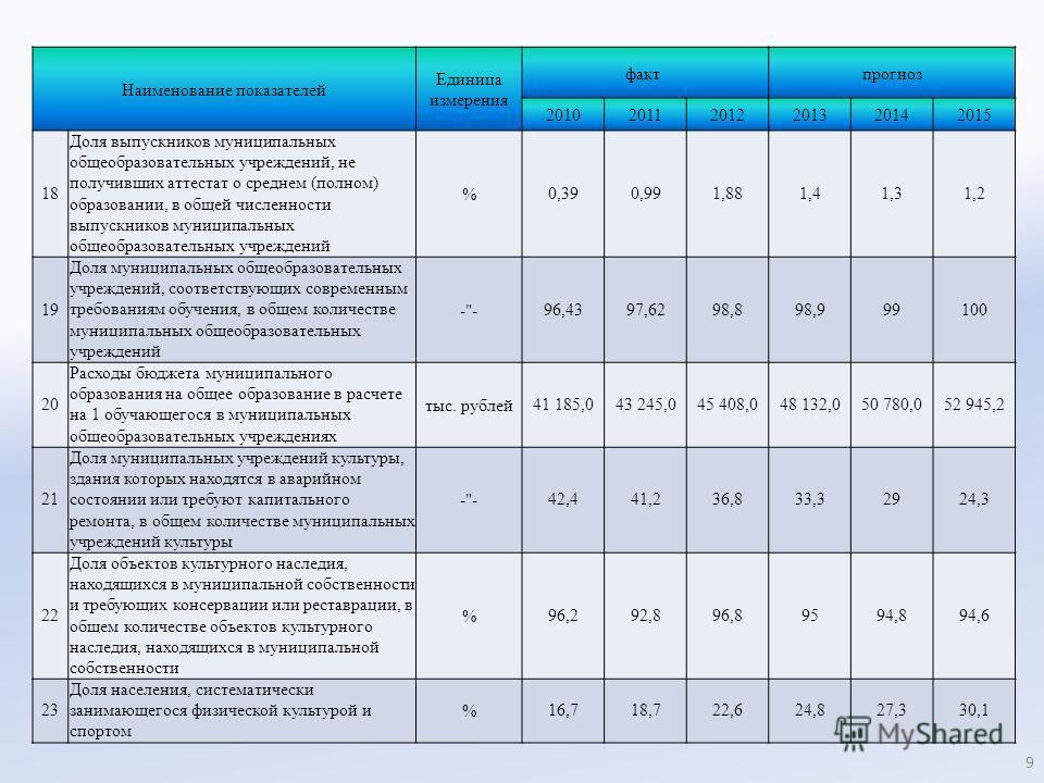 Наименование показателей Единица измерения факт прогноз 201020112012201320142015 18 Доля выпускников муниципальных общеобразовательных учреждений, не получивших аттестат о среднем (полном) образовании, в общей численности выпускников муниципальных об