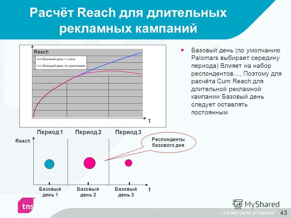 43 Расчёт Reach для длительных рекламных кампаний Базовый день (по умолчанию Palomars выбирает середину периода) Влияет на набор респондентов…. Поэтому для расчёта Cum Reach для длительной рекламной кампании Базовый день следует оставлять постоянным