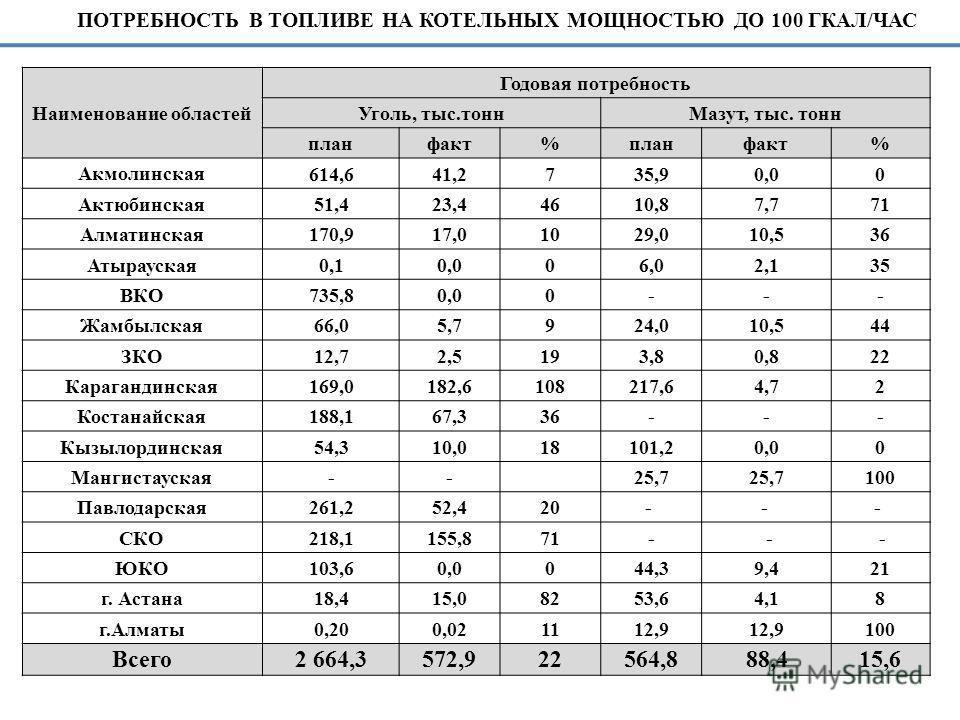 Наименование областей Годовая потребность Уголь, тыс.тоннМазут, тыс. тонн планфакт%планфакт% Акмолинская 614,641,2735,90,00 Актюбинская 51,423,44610,87,771 Алматинская 170,917,01029,010,536 Атырауская 0,10,006,02,135 ВКО 735,80,00--- Жамбылская 66,05